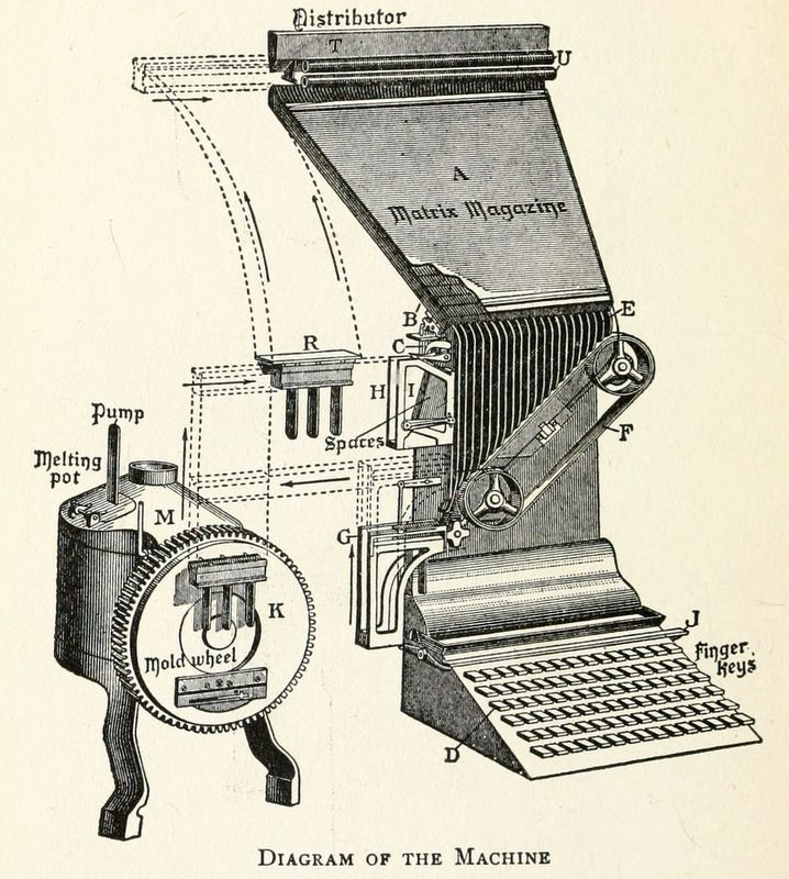 Linotype Machine Diagram (c. 1912)